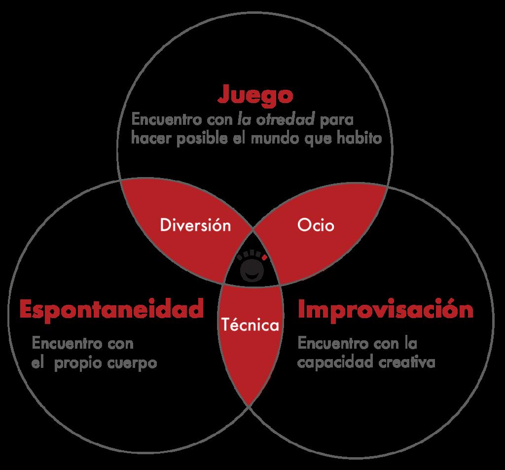 Modelo desarrollado por el equipo interdisciplinario que trabaja en El Morenito Inc